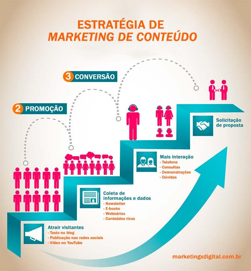 estratégia de marketing de conteúdo - marketing x digital